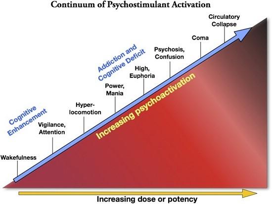 эффекты и дозировки