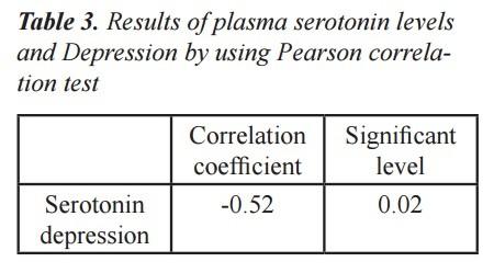 серотонин и депрессия