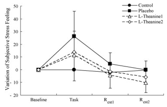 теанин эффект