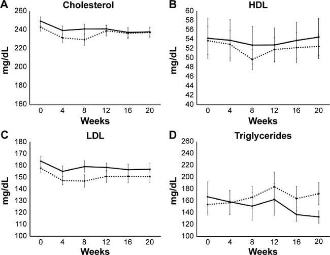 пуэр и холестерин