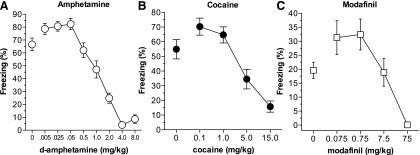Дозировки амфетамина