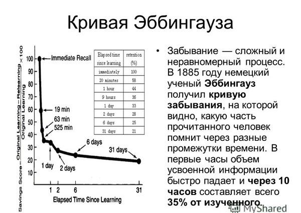 Кривая Эббингауза