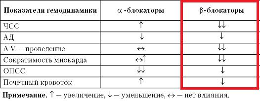 бета адреноблокаторы