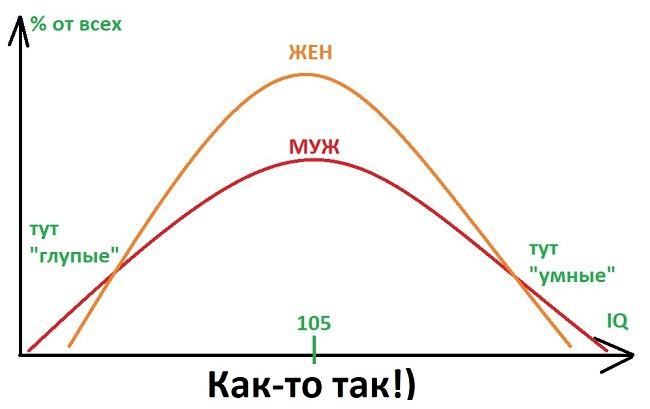 IQ мужчин и женщин