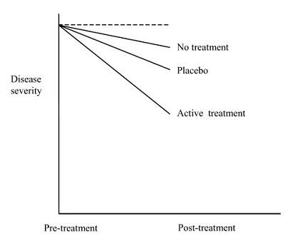 эффект плацебо пример