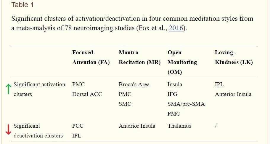 виды медитаций и мозг
