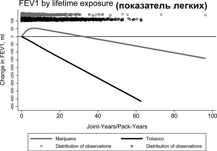 марихуана и сигареты