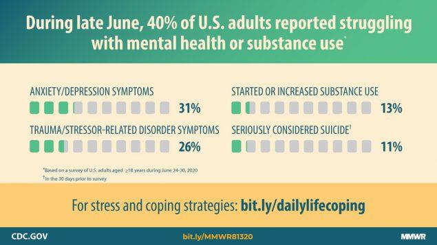 cdc депрессии и тревоги