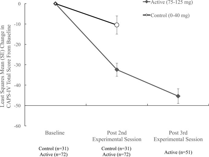 снижение баллов ПТСР