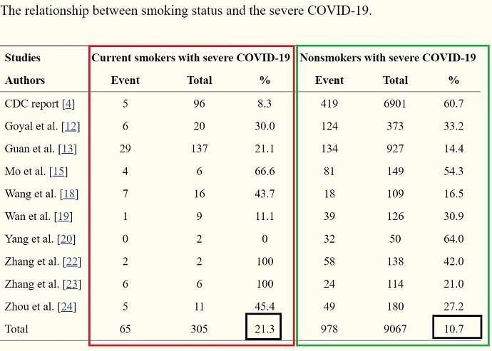 курение и ковид