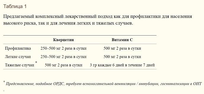 витамин с кверцитин ковид