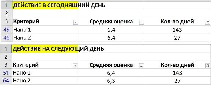 НАНО 1 И 2