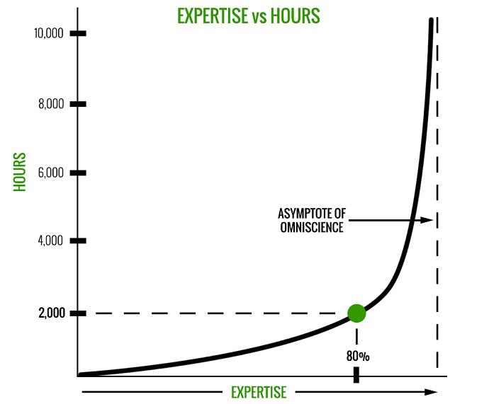 10000 часов успех