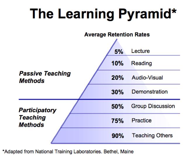 Как ускорить обучаемость
