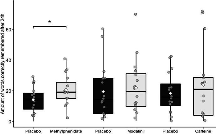 модафинил и плацебо интеллект